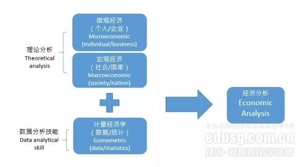 JCU新加坡校区经济学学士学位课程
